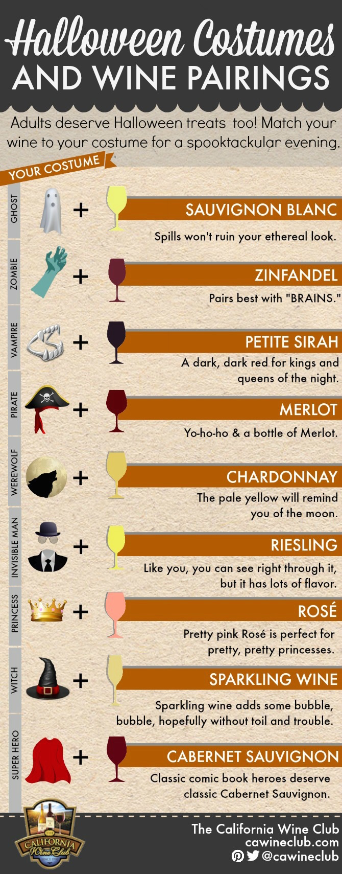 Infographic Halloween Costume Wine Pairing Chart from The California Wine Club (/  sc 1 st  The California Wine Club & Match Game: Halloween Costume Wine Pairing Chart Uncorked: The Blog